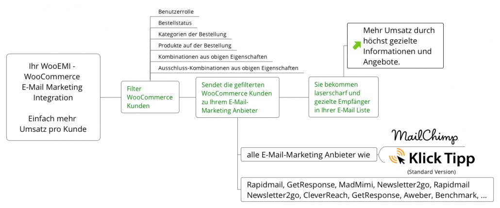 wooemi_verbinden_sie_ihren_woocommerce-shop_mit_allen_e-mail-marketing-anbietern-wie-mailchimp-uebersicht-anbieter