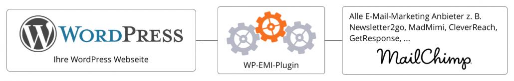 wp-emi_verbinden_sie_ihre_wordpress_webseite_mit_allen_e-mail-marketing-anbietern-wie-mailchimp