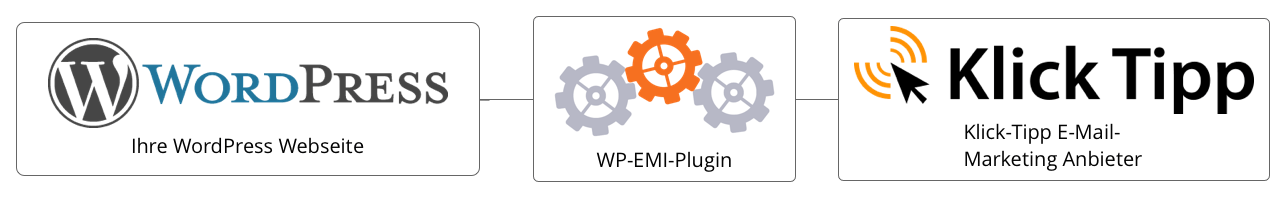 wp-emi_verbinden_sie_ihre_wordpress_webseite_mit_klick-tipp